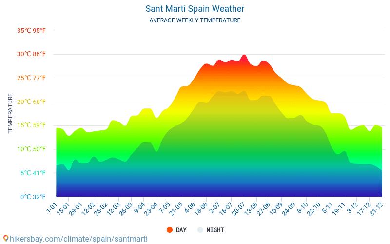 Sant Martí - Gjennomsnittlig månedlig temperaturen og været 2015 - 2019 Gjennomsnittstemperaturen i Sant Martí gjennom årene. Gjennomsnittlige været i Sant Martí, Spania.