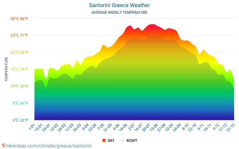 Santorini - Average Monthly temperatures and weather 2015 - 2018 Average temperature in Santorini over the years. Average Weather in Santorini, Greece.