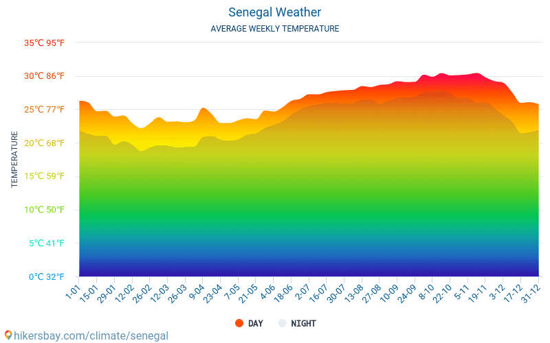 Senegal - Average Monthly temperatures and weather 2015 - 2018 Average temperature in Senegal over the years. Average Weather in Senegal.