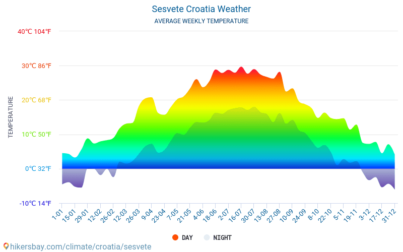 Sesvete - Průměrné měsíční teploty a počasí 2015 - 2018 Průměrná teplota v Sesvete v letech. Průměrné počasí v Sesvete, Chorvatsko.