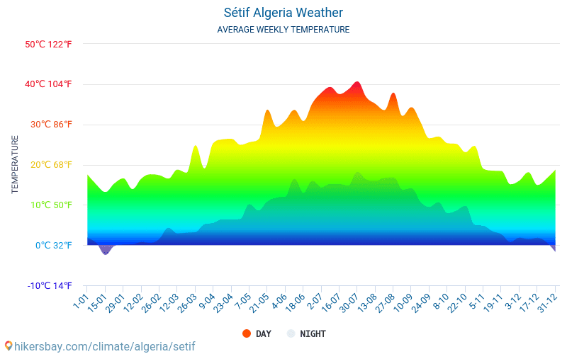 Sétif - Average Monthly temperatures and weather 2015 - 2019 Average temperature in Sétif over the years. Average Weather in Sétif, Algeria.