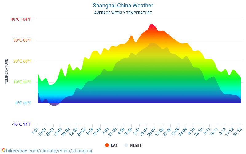 شانغهاي - متوسط درجات الحرارة الشهرية والطقس 2015 - 2018 يبلغ متوسط درجة الحرارة في شانغهاي على مر السنين. متوسط حالة الطقس في شانغهاي, الصين.
