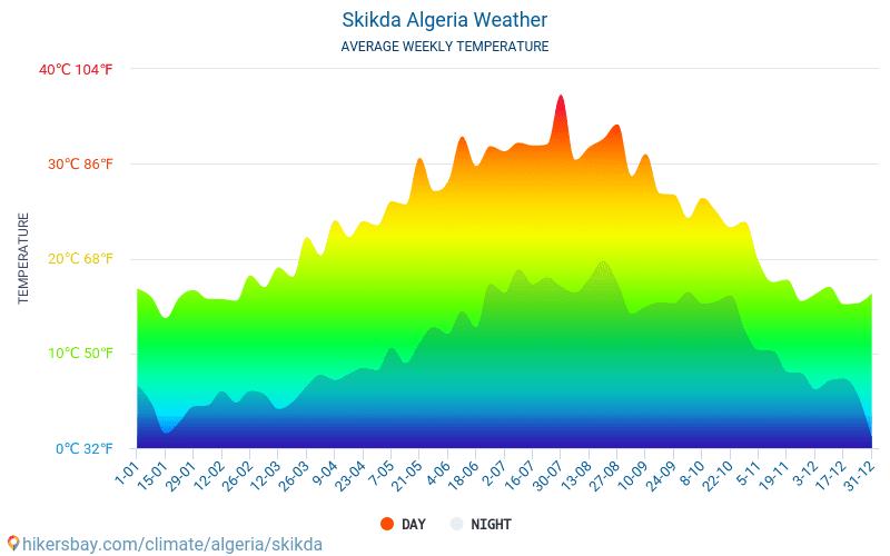Skikda - Average Monthly temperatures and weather 2015 - 2018 Average temperature in Skikda over the years. Average Weather in Skikda, Algeria.