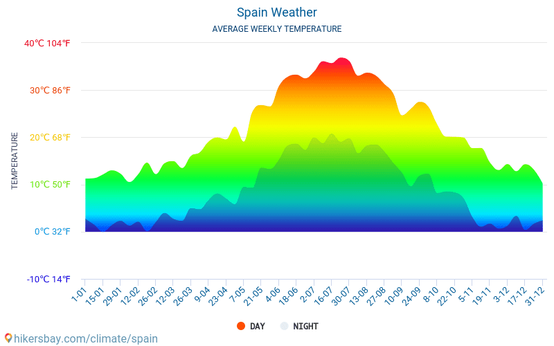Spain - Average Monthly temperatures and weather 2015 - 2018 Average temperature in Spain over the years. Average Weather in Spain.