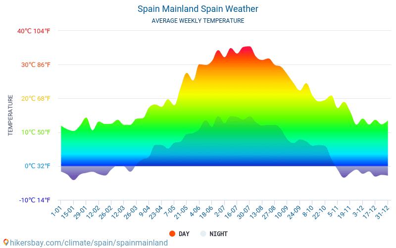 Spanje vasteland - Gemiddelde maandelijkse temperaturen en weer 2015 - 2018 Gemiddelde temperatuur in de Spanje vasteland door de jaren heen. Het gemiddelde weer in Spanje vasteland, Spanje.
