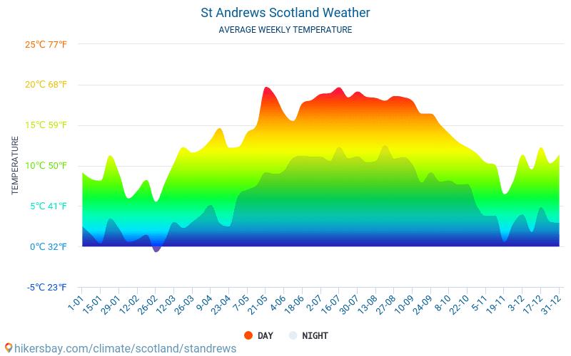 St Andrews - Keskimääräiset kuukausi lämpötilat ja sää 2015 - 2018 Keskilämpötila St Andrews vuoden aikana. Keskimääräinen Sää St Andrews, Skotlanti.