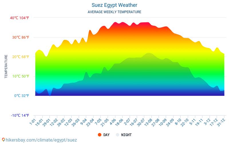 Suez - Keskimääräiset kuukausi lämpötilat ja sää 2015 - 2019 Keskilämpötila Suez vuoden aikana. Keskimääräinen Sää Suez, Egypti.