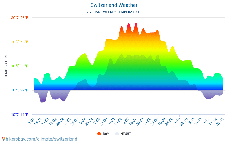 Switzerland - Average Monthly temperatures and weather 2015 - 2018 Average temperature in Switzerland over the years. Average Weather in Switzerland.