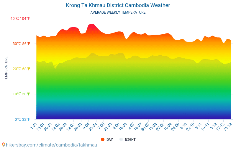 Krong Ta Khmau District - Average Monthly temperatures and weather 2015 - 2018 Average temperature in Krong Ta Khmau District over the years. Average Weather in Krong Ta Khmau District, Cambodia.