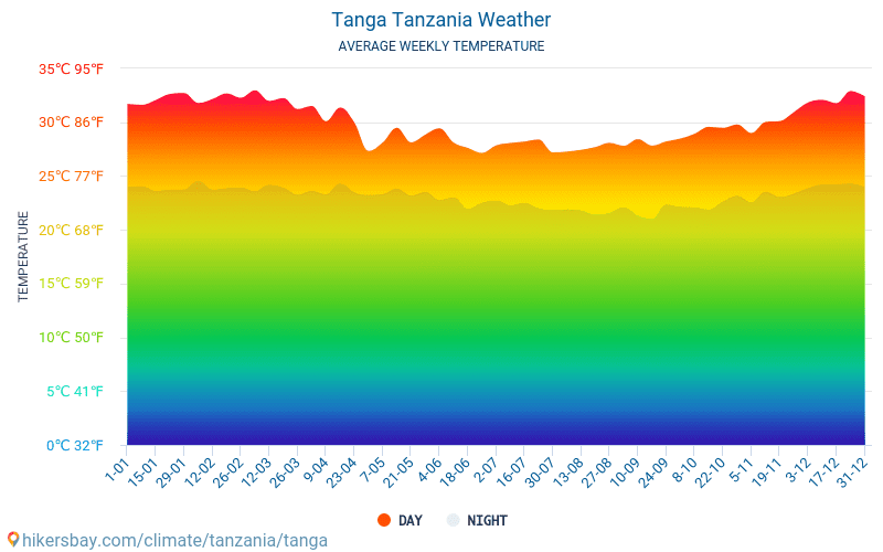 Tanga - Average Monthly temperatures and weather 2015 - 2019 Average temperature in Tanga over the years. Average Weather in Tanga, Tanzania.