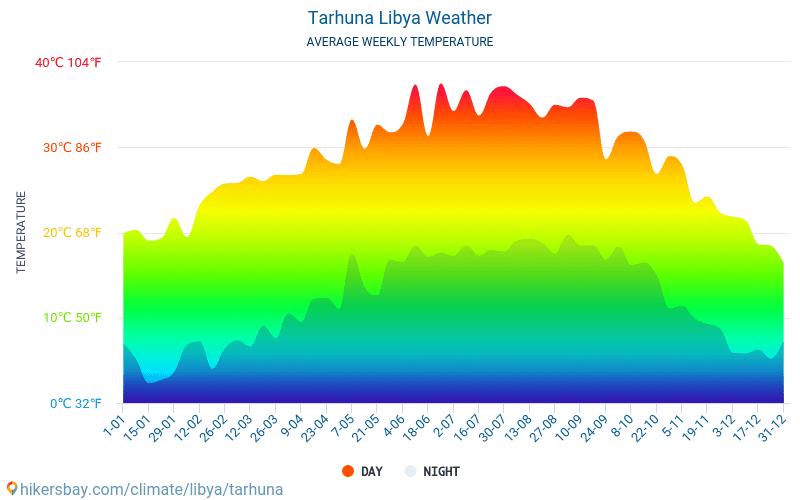 Tarhuna - Середні щомісячні температури і погода 2015 - 2018 Середня температура в Tarhuna протягом багатьох років. Середній Погодні в Tarhuna, Лівія.