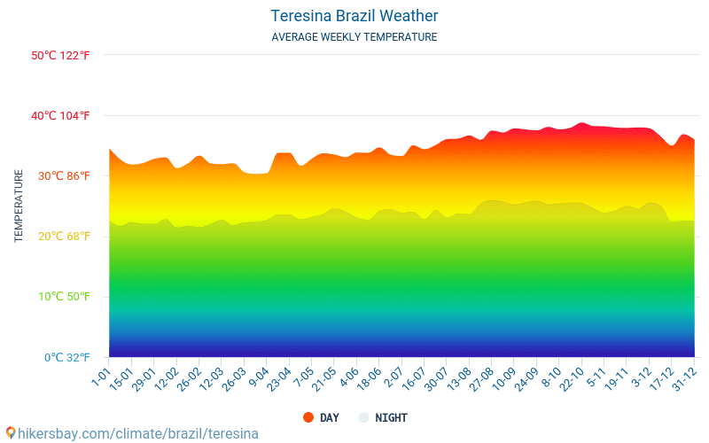 Teresina - Monatliche Durchschnittstemperaturen und Wetter 2015 - 2020 Durchschnittliche Temperatur im Teresina im Laufe der Jahre. Durchschnittliche Wetter in Teresina, Brasilien.