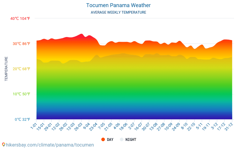 Tocumen - Average Monthly temperatures and weather 2015 - 2018 Average temperature in Tocumen over the years. Average Weather in Tocumen, Panama.