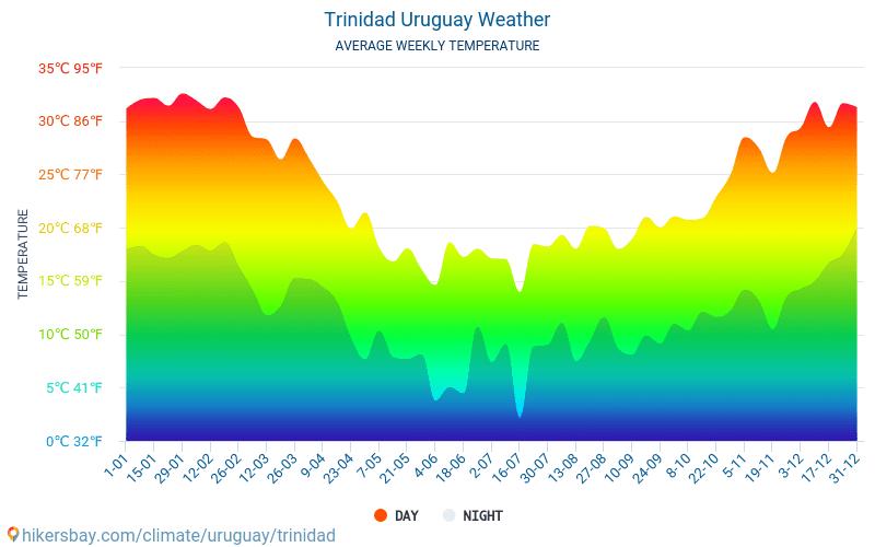Trinidad - Average Monthly temperatures and weather 2015 - 2018 Average temperature in Trinidad over the years. Average Weather in Trinidad, Uruguay.