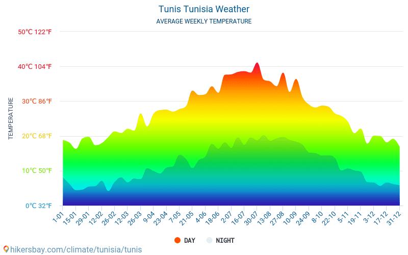 Tunis - Genomsnittliga månatliga temperaturer och väder 2015 - 2018 Medeltemperaturen i Tunis under åren. Genomsnittliga vädret i Tunis, Tunisien.