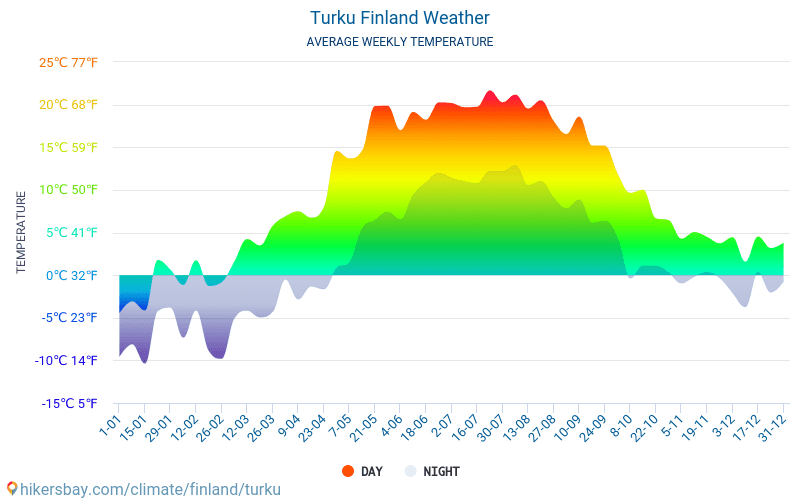 Turku - Average Monthly temperatures and weather 2015 - 2018 Average temperature in Turku over the years. Average Weather in Turku, Finland.