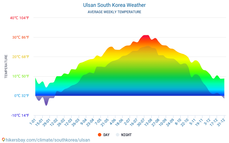 Ulsan - Average Monthly temperatures and weather 2015 - 2018 Average temperature in Ulsan over the years. Average Weather in Ulsan, South Korea.