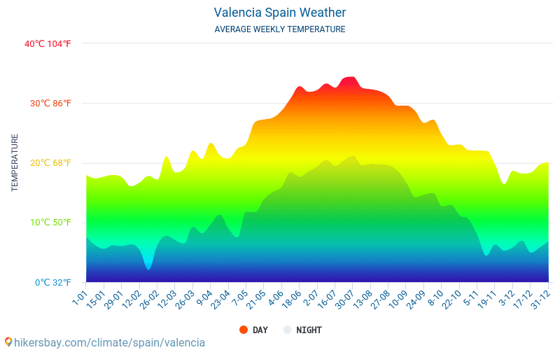 Valencia - Average Monthly temperatures and weather 2015 - 2020 Average temperature in Valencia over the years. Average Weather in Valencia, Spain.