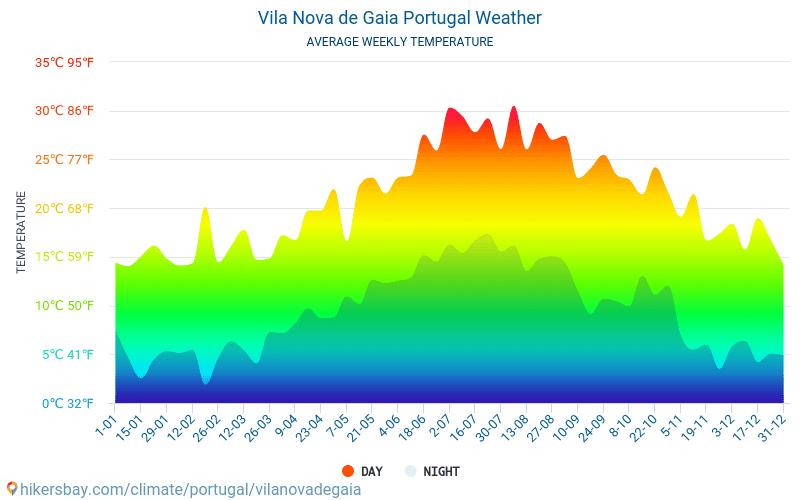 Vila Nova de Gaia - Average Monthly temperatures and weather 2015 - 2018 Average temperature in Vila Nova de Gaia over the years. Average Weather in Vila Nova de Gaia, Portugal.