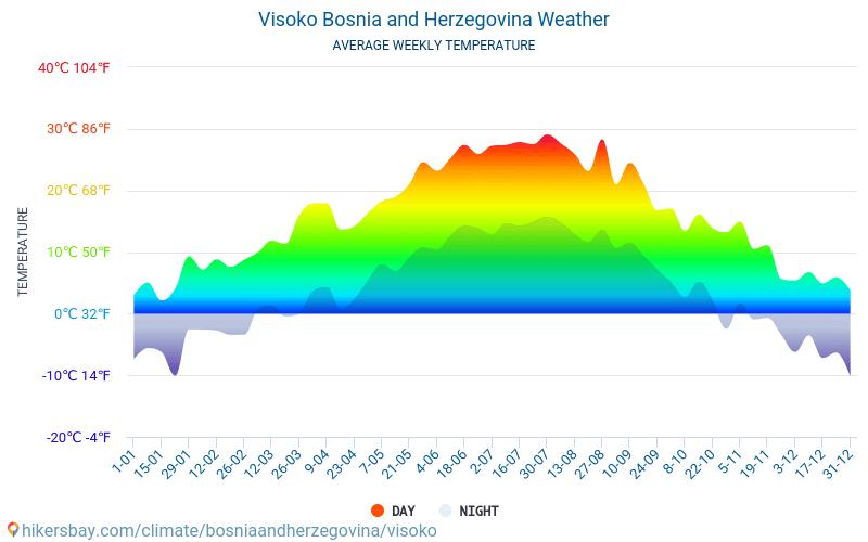 Visoko - Average Monthly temperatures and weather 2015 - 2018 Average temperature in Visoko over the years. Average Weather in Visoko, Bosnia and Herzegovina.