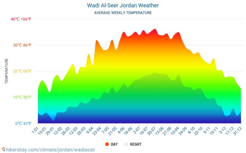 Wadi Al-Seer - Середні щомісячні температури і погода 2015 - 2019 Середня температура в Wadi Al-Seer протягом багатьох років. Середній Погодні в Wadi Al-Seer, Йорданія.