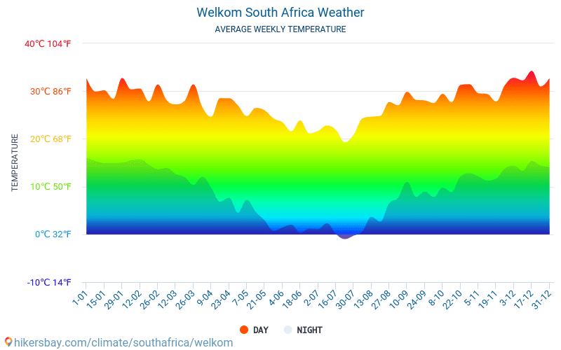 韋爾科姆 - 平均每月气温和天气 2015 - 2018 平均温度在 韋爾科姆 多年来。 韋爾科姆, 南非 中的平均天气。