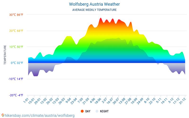 Wolfsberg - Monatliche Durchschnittstemperaturen und Wetter 2015 - 2019 Durchschnittliche Temperatur im Wolfsberg im Laufe der Jahre. Durchschnittliche Wetter in Wolfsberg, Österreich.