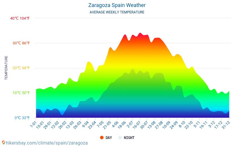 Zaragoza - Genomsnittliga månatliga temperaturer och väder 2015 - 2018 Medeltemperaturen i Zaragoza under åren. Genomsnittliga vädret i Zaragoza, Spanien.