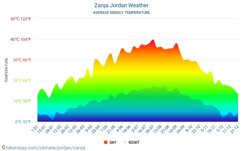 Zarqa - Clima e temperaturas médias mensais 2015 - 2019 Temperatura média em Zarqa ao longo dos anos. Tempo médio em Zarqa, Jordânia.