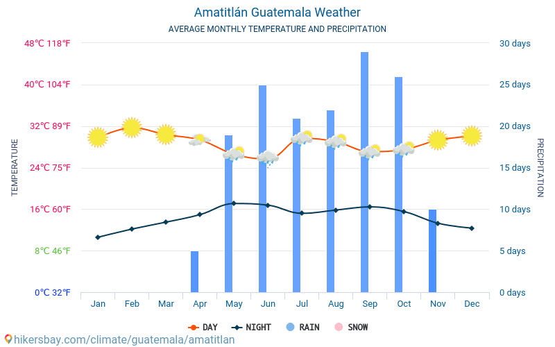 Amatitlán - Οι μέσες μηνιαίες θερμοκρασίες και καιρικές συνθήκες 2015 - 2018 Μέση θερμοκρασία στο Amatitlán τα τελευταία χρόνια. Μέση καιρού Amatitlán, Γουατεμάλα.