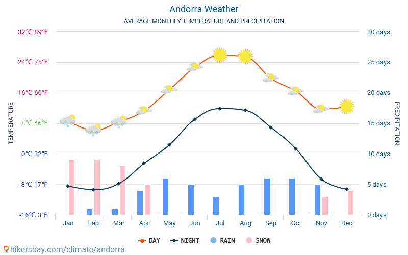 Andorra - Average Monthly temperatures and weather 2015 - 2018 Average temperature in Andorra over the years. Average Weather in Andorra.