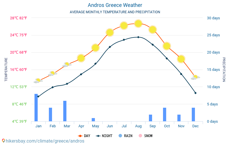 Andros - Average Monthly temperatures and weather 2015 - 2018 Average temperature in Andros over the years. Average Weather in Andros, Greece.