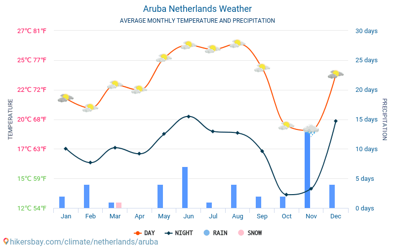 Aruba - Average Monthly temperatures and weather 2015 - 2018 Average temperature in Aruba over the years. Average Weather in Aruba, Netherlands.