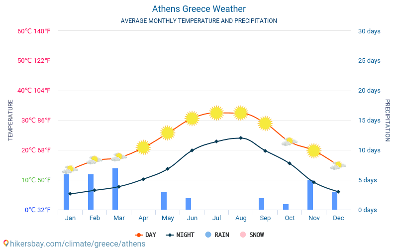 Athens - Average Monthly temperatures and weather 2015 - 2019 Average temperature in Athens over the years. Average Weather in Athens, Greece.