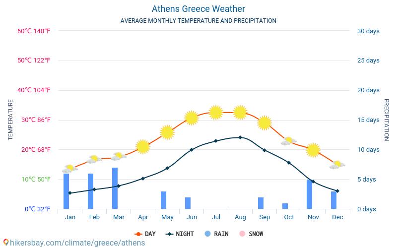 Athén - Átlagos havi hőmérséklet és időjárás 2015 - 2018 Athén Átlagos hőmérséklete az évek során. Átlagos Időjárás Athén, Görögország.