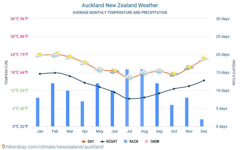 Окленд - Среднемесячные значения температуры и Погода 2015 - 2018 Средняя температура в Окленд с годами. Средняя Погода в Окленд, Новая Зеландия.