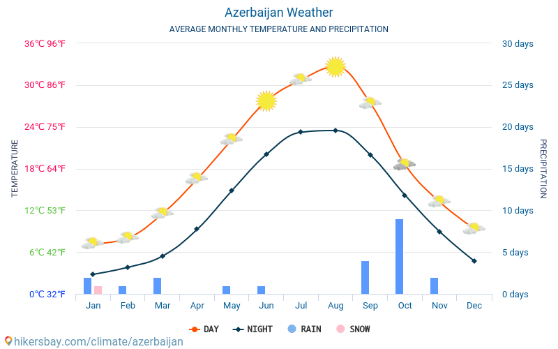 Azerbaijan - Average Monthly temperatures and weather 2015 - 2018 Average temperature in Azerbaijan over the years. Average Weather in Azerbaijan.