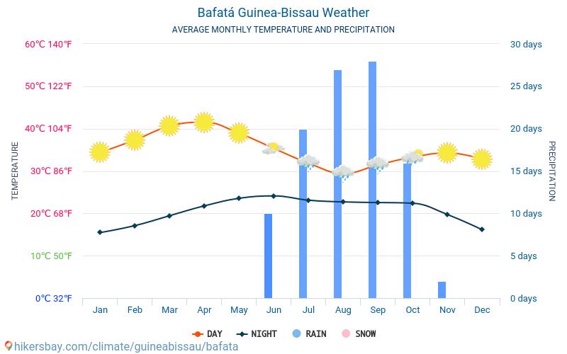 バファタ - 毎月の平均気温と天気 2015 - 2019 長年にわたり バファタ の平均気温。 バファタ, ギニアビサウ の平均天気予報。