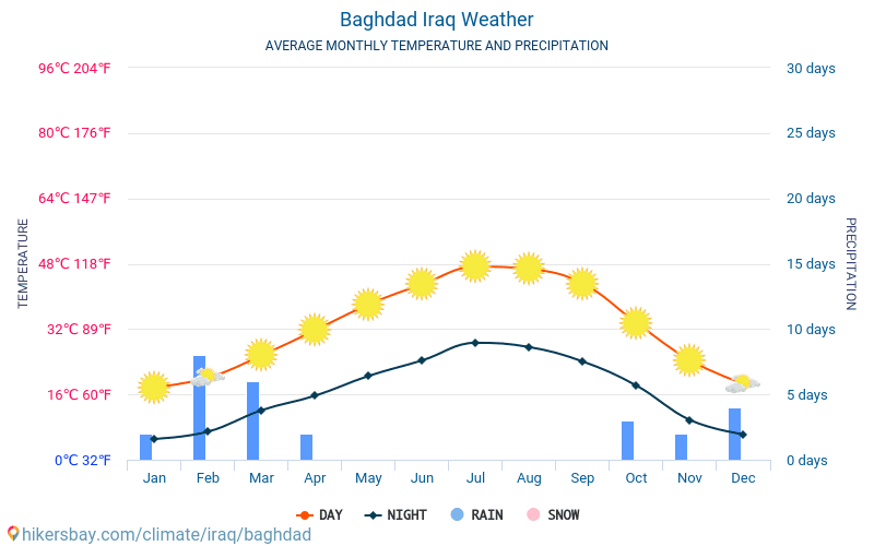بغداد - متوسط درجات الحرارة الشهرية والطقس 2015 - 2018 يبلغ متوسط درجة الحرارة في بغداد على مر السنين. متوسط حالة الطقس في بغداد, العراق.