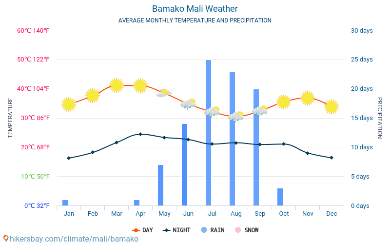 Bamako - Average Monthly temperatures and weather 2015 - 2018 Average temperature in Bamako over the years. Average Weather in Bamako, Mali.