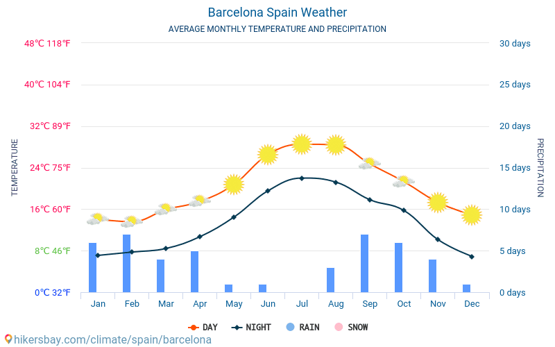 Barcelona - Average Monthly temperatures and weather 2015 - 2019 Average temperature in Barcelona over the years. Average Weather in Barcelona, Spain.