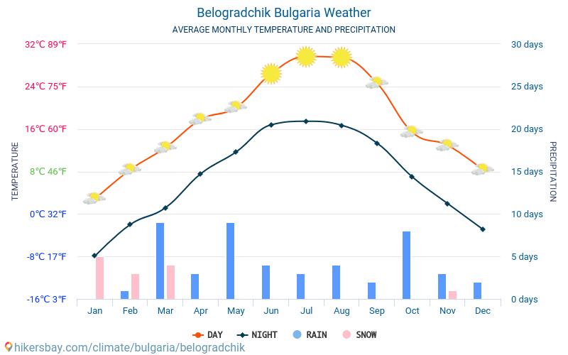 Belogradtsjik - Gemiddelde maandelijkse temperaturen en weer 2015 - 2018 Gemiddelde temperatuur in de Belogradtsjik door de jaren heen. Het gemiddelde weer in Belogradtsjik, Bulgarije.