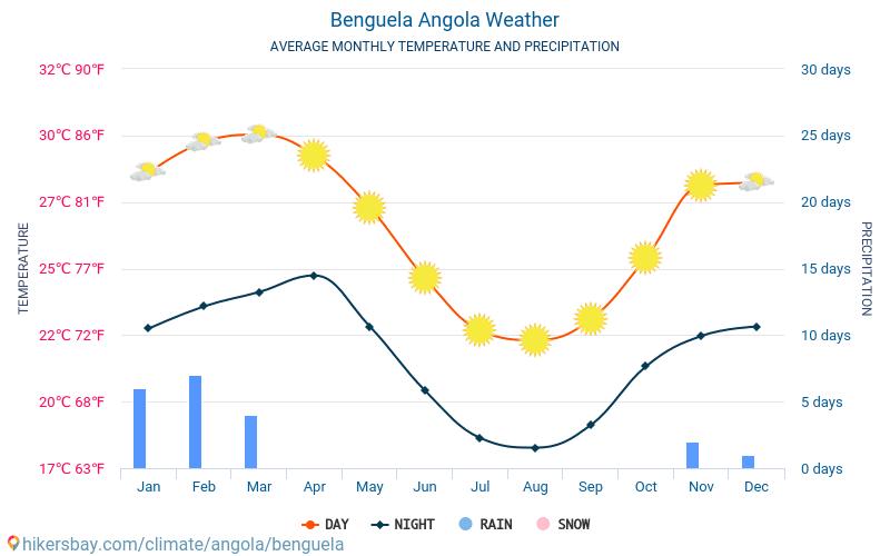 Benguela - Monatliche Durchschnittstemperaturen und Wetter 2015 - 2019 Durchschnittliche Temperatur im Benguela im Laufe der Jahre. Durchschnittliche Wetter in Benguela, Angola.