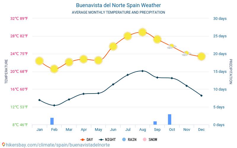 Buenavista del Norte - Average Monthly temperatures and weather 2015 - 2019 Average temperature in Buenavista del Norte over the years. Average Weather in Buenavista del Norte, Spain.