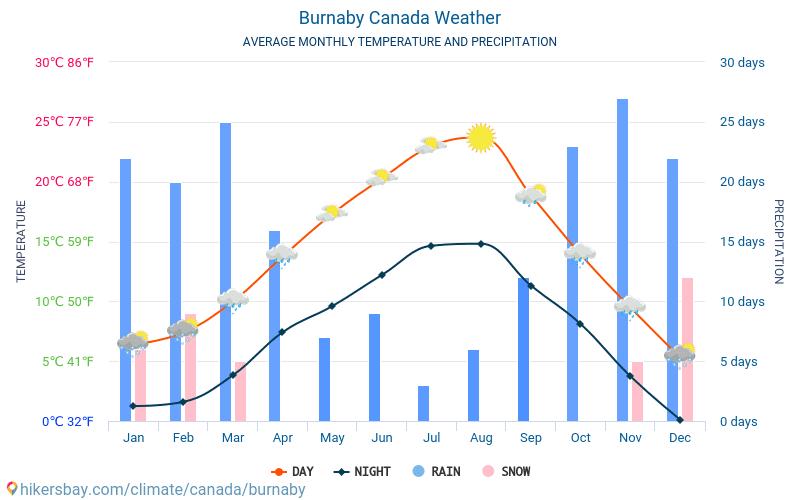 Burnaby - Οι μέσες μηνιαίες θερμοκρασίες και καιρικές συνθήκες 2015 - 2019 Μέση θερμοκρασία στο Burnaby τα τελευταία χρόνια. Μέση καιρού Burnaby, Καναδάς.