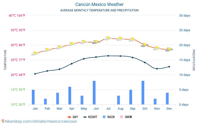 קנקון - ממוצעי טמפרטורות חודשיים ומזג אוויר 2015 - 2019 טמפ ממוצעות קנקון השנים. מזג האוויר הממוצע ב- קנקון, מקסיקו.