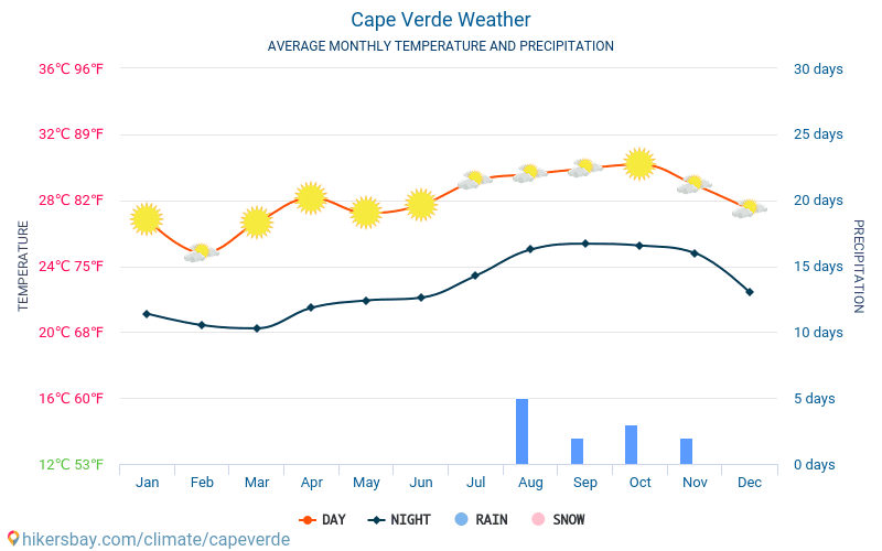 Cape Verde - Average Monthly temperatures and weather 2015 - 2019 Average temperature in Cape Verde over the years. Average Weather in Cape Verde.