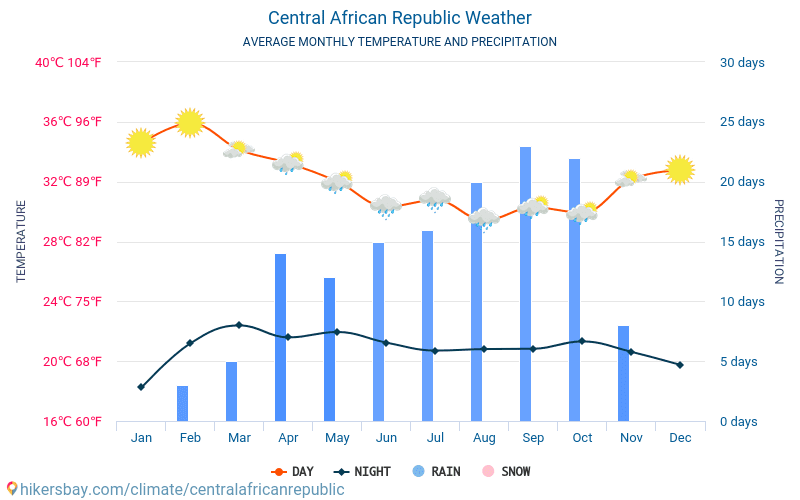 Central African Republic - Average Monthly temperatures and weather 2015 - 2018 Average temperature in Central African Republic over the years. Average Weather in Central African Republic.