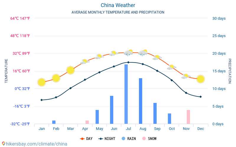 China - Average Monthly temperatures and weather 2015 - 2018 Average temperature in China over the years. Average Weather in China.