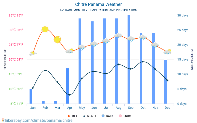 Chitré - Average Monthly temperatures and weather 2015 - 2018 Average temperature in Chitré over the years. Average Weather in Chitré, Panama.
